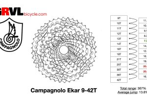 Campagnolo Gravel Bike Groupsets 13 Speed Ekar